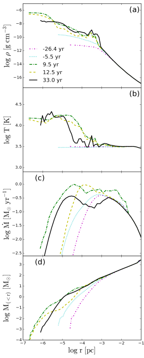 Non-adiabatic accretion flow. Evolution of (from top to bottom): gas density, temperature, accretion rate, and mass within spherical radius