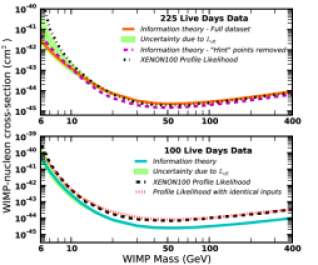 A comparison of various limits set with either 225 live days