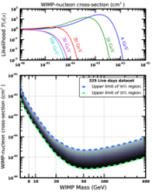 Plots showing exclusion limits and regions of credibility, derived from applying our analysis to data from the XENON100 experiment