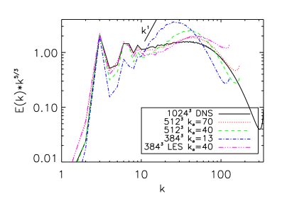(Color online.) Compensated energy spectra averaged over