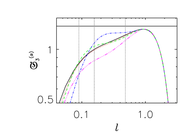 (Color online.) Compensated 3rd-order structure function versus length
