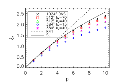 (Color online.)  Structure function scaling exponent