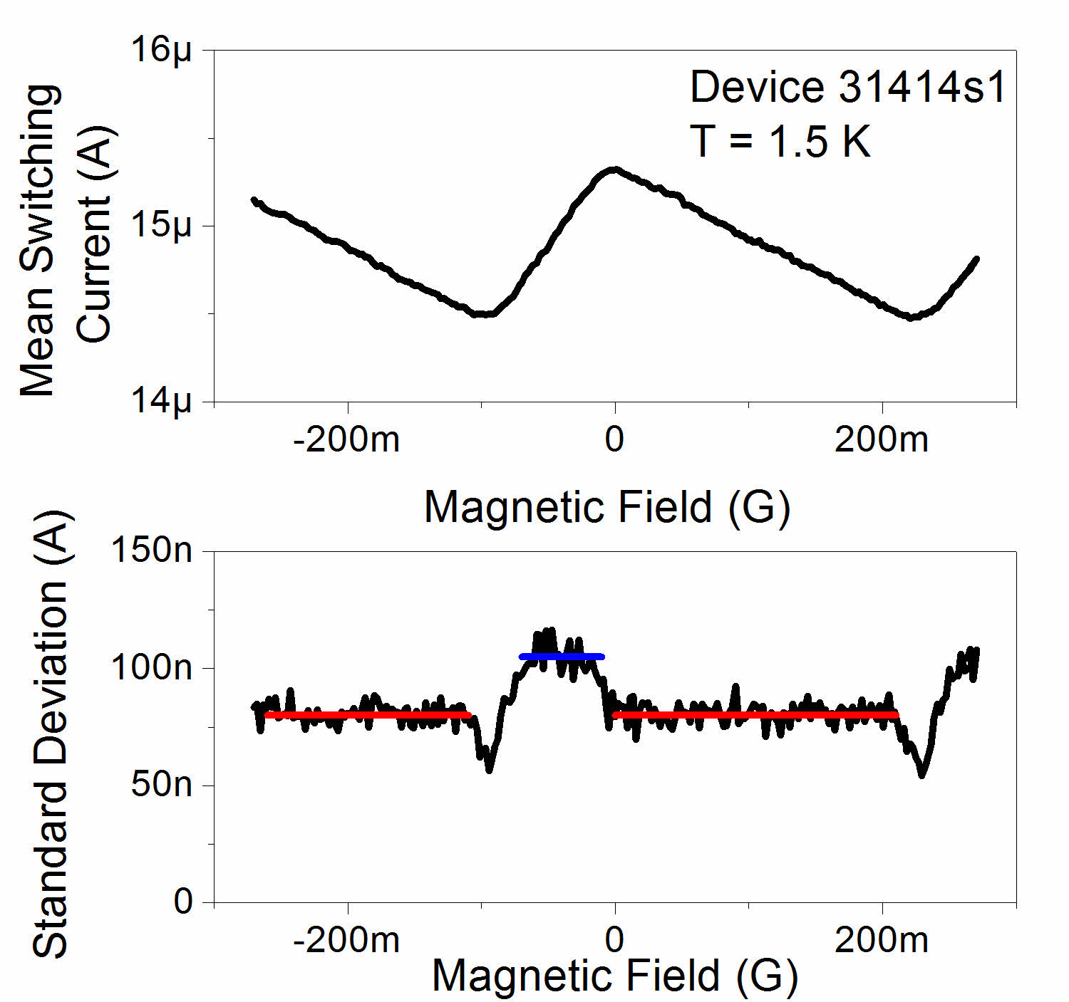 a) The mean of the switching current distribution vs magnetic field for Device 31414s1. Device 31414s1 only shows one switching current branch at each magnetic field. b) The standard deviation of the switching distribution vs magnetic field is a periodic sequence of plateaus. Along each plateau, a switching event is caused by a particular wire reaching its critical current. Horizontal lines in red (at 80 nA) and blue (at 105 nA) have been plotted for reference.