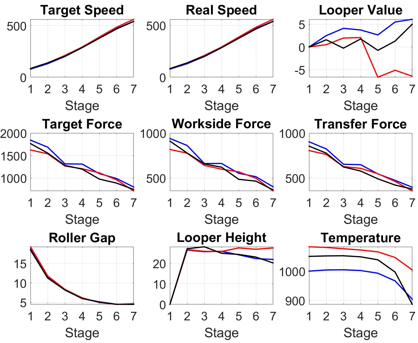 Process variables for the hot strip mill.