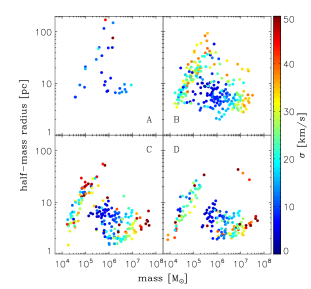 Mass-size diagram of the star clusters and associations at the epochs A, B, C and D marked in Fig.