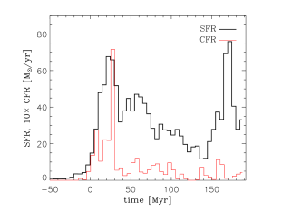 Cluster formation rate (multiplied by 10, for the sake of clarity), compared to the star formation rate, as functions of time. Both quantities are computed in bins of