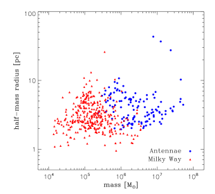 Mass-size diagram of the star clusters detected in the simulations of the Antennae and of the Milky Way.