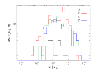 Cluster mass function in logarithmic bins of mass, at the four epochs A, B, C and D marked in Fig.