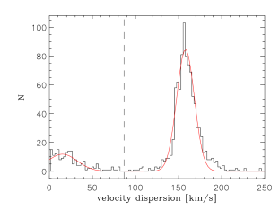 Distribution of the velocity dispersion of the stellar objects detected in the simulation. The red line indicates a fit by a sum of two Gaussian functions, with means values of