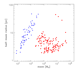 Top: virial ratio (