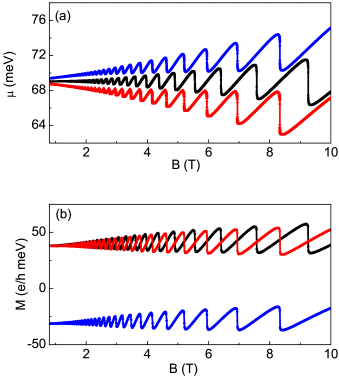 (Color online) Magnetic field dependence of (a) chemical potential