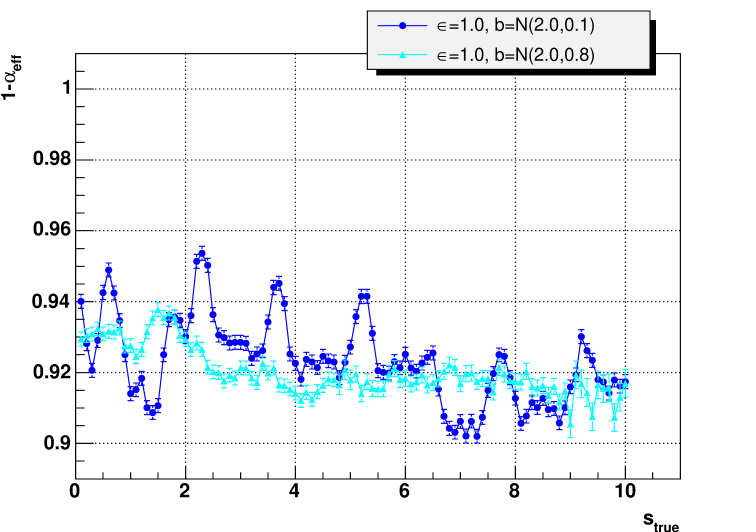 Calculated coverage as function of signal hypothesis. Two case are shown: 5 % and 40 % Gaussian uncertainties in the background prediction. The nominal coverage was 90 %.