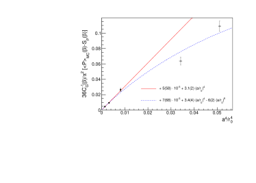 Scaling of the condensate with