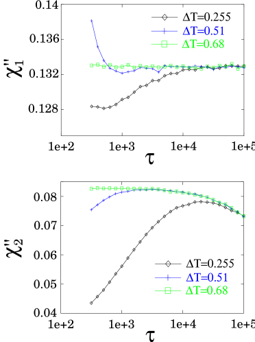 The GREM out-of-phase ac-susceptibility
