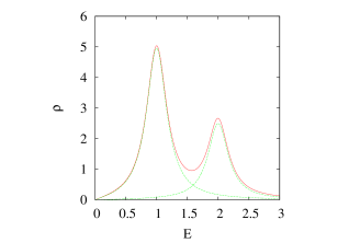 Spectral function consisting two Breit-Wigner form with the same width (
