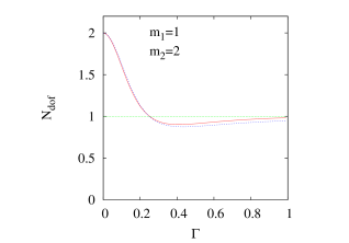 The number of degrees of freedom at fixed masses but changing width of the two Lorentzian peaks. The solid line is the definition, the dashed line comes from the approximate formula (