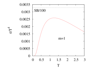 The energy density and pressure of the pure threshold spectral function. SB/100 means the hundredth of the Stefan-Boltzmann limit.