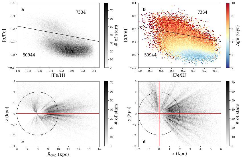 Main properties of our data sample of the LAMOST disk red giants. (a) The number density distribution of
