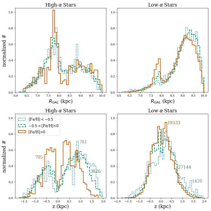 Normalized histograms for