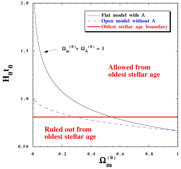 The age of the universe (in units of