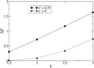 Kink excitation energy as a function of the interaction