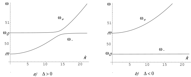 Dispersion curves for the photon like and dipole like excitations. Fig 1a shows the curves for red detuning (
