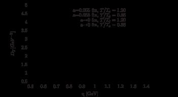 Comparison of the renormalized propagators