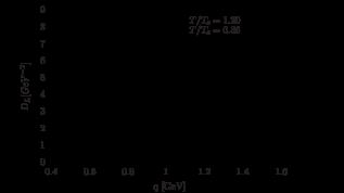 Continuum extrapolated values of