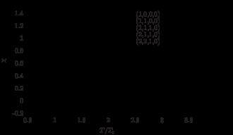 Temperature behavior of the ratios