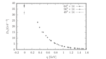 Finite-size effect study for