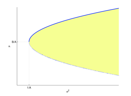 The set of attainable portfolios (yellow area), marginal portfolios (continuous and dotted blue line) and efficient portfolios (continuous blue line) on the risk-return plane.
