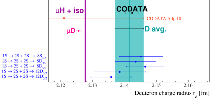 Deuteron rms charge radii from spectroscopy of deuterium alone, see Tab.