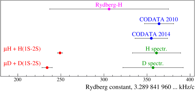 Rydberg constant from CODATA-2010