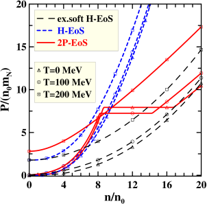 Baryon-density dependence of the pressure at various temperatures for different EoS's