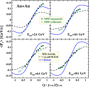 Directed flow of protons as a function of rapidity for mid-central collisions at AGS (left panels) and SPS energies (right panels). The AGS data are from E895 collaboration