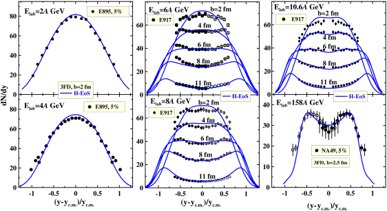 Proton rapidity spectra (solid lines) at AGS and SPS energies for various impact parameters (