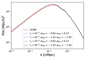 The matter power spectrum and its relative deviations from standard