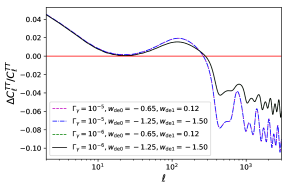 The CMB TT power spectrum and its relative deviations from standard