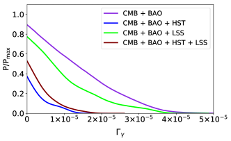 One-dimensional marginalized distributions of