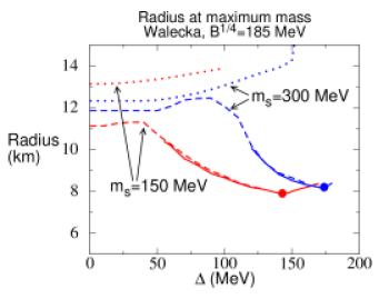 The radius of the star (in km) when it attains its maximum mass as plotted in Fig.