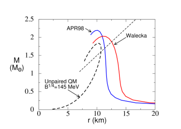 Mass-radius relationships for pure nuclear matter (NM) with Walecka and APR98 equations of state, and for unpaired quark matter with