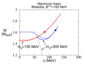 The maximum star mass (in solar masses) attained as a function of color superconducting gap