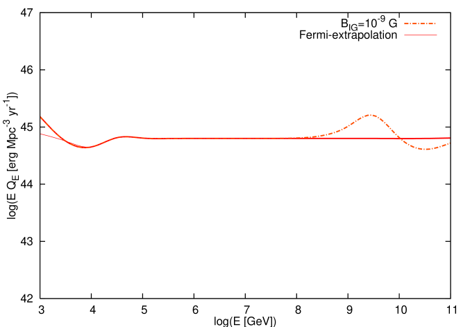 Gamma-ray upper limits on the local gamma-ray energy budget of the universe. The upper solid curves are quasi-differential limits obtained with