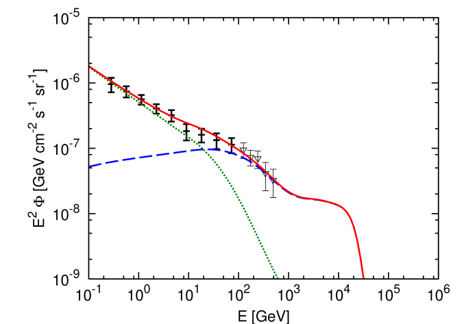 The same as Figure5, but