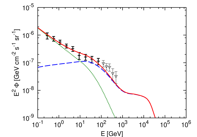 The DGBs from cascades induced by primary VHECRs. The proton index is set to