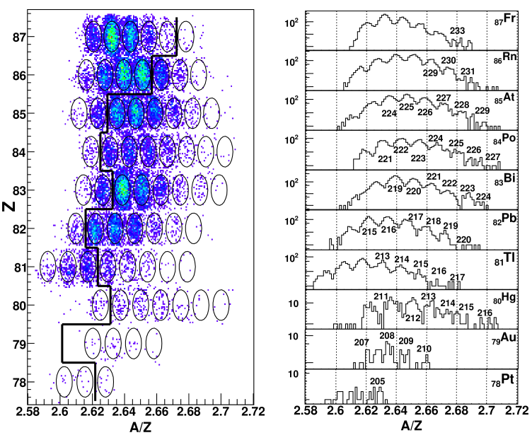 (Color online) Left panel: Identification plot of all nuclei produced in this work, see text for details. Right panel: A/Z distribution of the recorded events for elements between Pt and Fr. Previously unknown nuclei are indicated by their mass number.