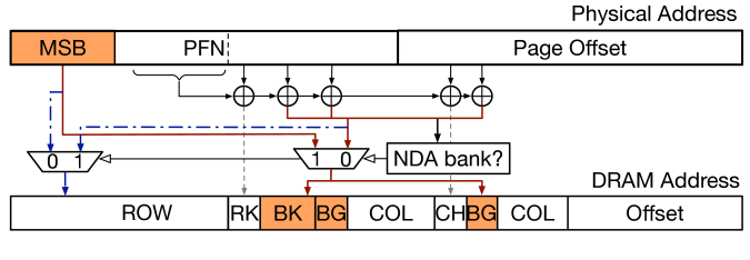 Proposed (for bank partitioning)