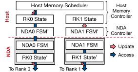Global MC state tracking when the host (left) and NDAs (right) issues memory commands.