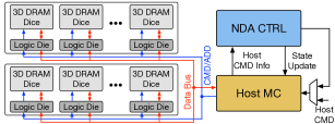 Overview of NDA architecture.