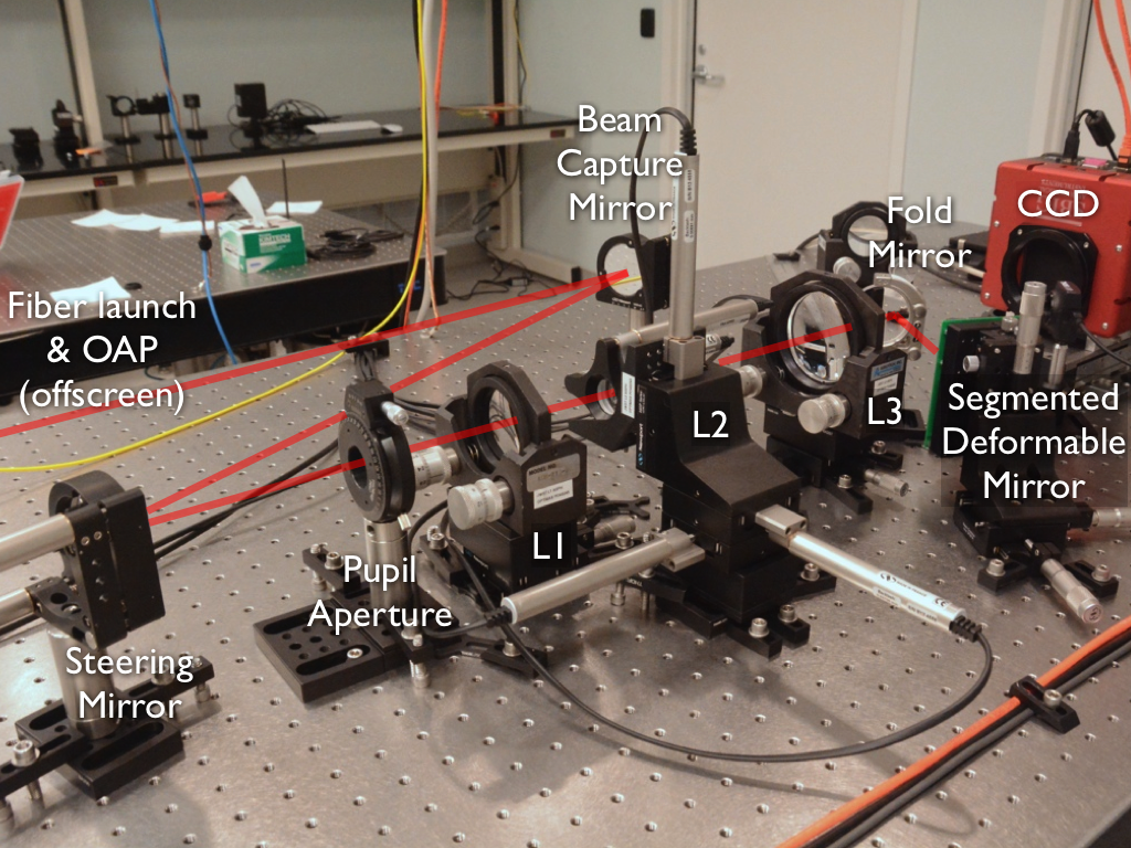 """The final JOST testbed assembled including all components. The red line indicates the beam path. Laser light collimated from an OAP enters from left and is steered by a pair of flats into the entrance pupil; the same beam capture mirror can be used to inject the 4D interferometer beam for direct wavefront sensing. The L1, L2, and L3 custom aspheric lenses can be seen in their mounts. The L2 mount is motorized on 5 axes for active control of the secondary, and the steering mirror is motorized in tip and tilt for moving the """"star"""" around the field of view. At right a fold mirror directs the light onto the segmented DM (facing away from us) which reflects it toward the CCD for detection. The additional optic seen behind the fold mirror, in the black mount, is an pupil imaging lens that can be manually inserted into the beam when needed."""